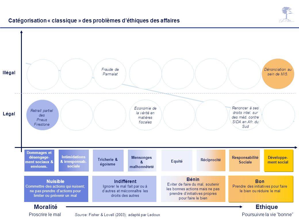 Management responsable : questions éthiques – Laurent Ledoux – 14/04/07 27 Catégorisation « classique » des problèmes déthiques des affaires Légal Ill