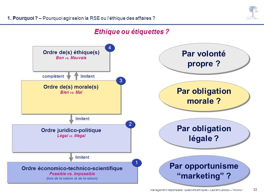 Management responsable : questions éthiques – Laurent Ledoux – 14/04/07 33 Par obligation légale ? Par obligation légale ? Par opportunisme marketing