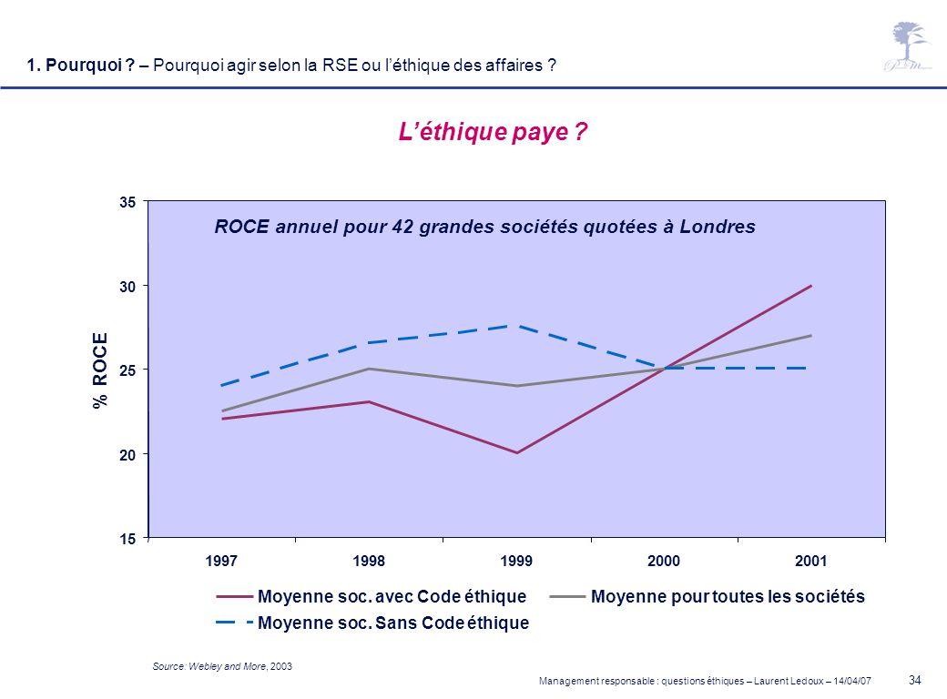 Management responsable : questions éthiques – Laurent Ledoux – 14/04/07 34 Source: Webley and More, 2003 Léthique paye ? 15 20 25 30 35 19971998199920