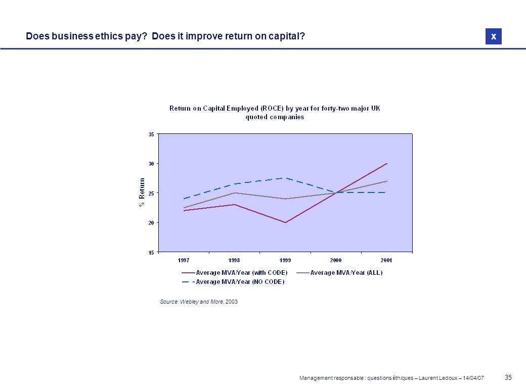 Management responsable : questions éthiques – Laurent Ledoux – 14/04/07 35 x Does business ethics pay? Does it improve return on capital? Source: Webl