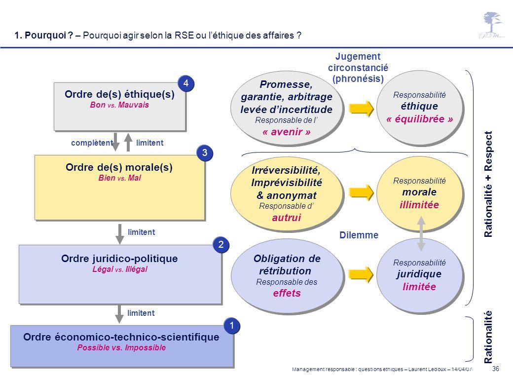 Management responsable : questions éthiques – Laurent Ledoux – 14/04/07 36 Obligation de rétribution Responsable des effets Obligation de rétribution