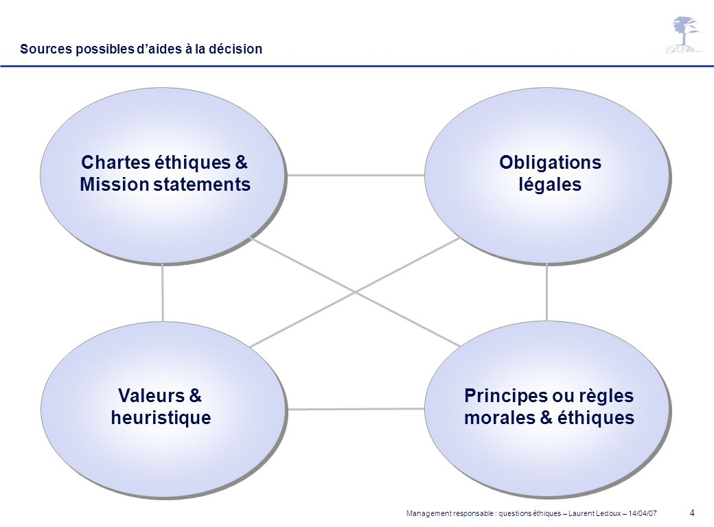 Management responsable : questions éthiques – Laurent Ledoux – 14/04/07 15 Elements of ethical complexity Intensity of problem Organisational values / strength of practices Support of others Personal valuesPersonal autonomySocietal values LAYER 2 LAYER 1 5