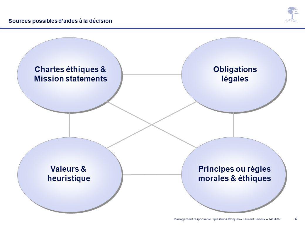 Management responsable : questions éthiques – Laurent Ledoux – 14/04/07 4 Sources possibles daides à la décision Chartes éthiques & Mission statements