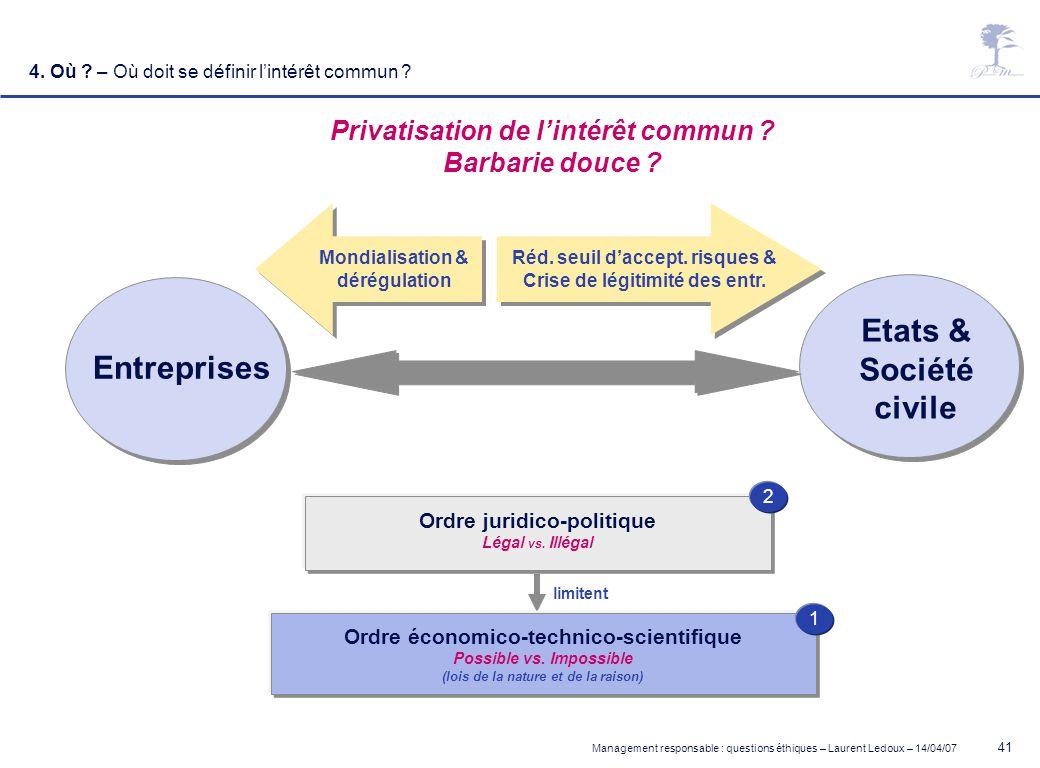 Management responsable : questions éthiques – Laurent Ledoux – 14/04/07 41 4. Où ? – Où doit se définir lintérêt commun ? Privatisation de lintérêt co