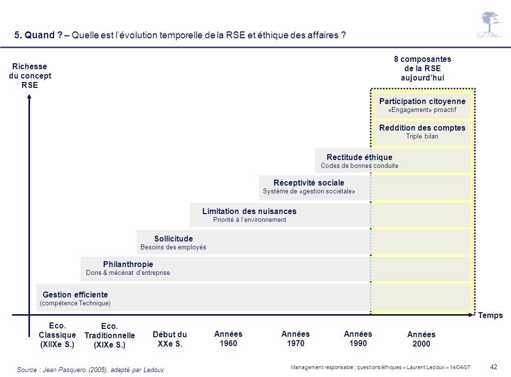 Management responsable : questions éthiques – Laurent Ledoux – 14/04/07 42 Temps Richesse du concept RSE Source : Jean Pasquero (2005), adapté par Led