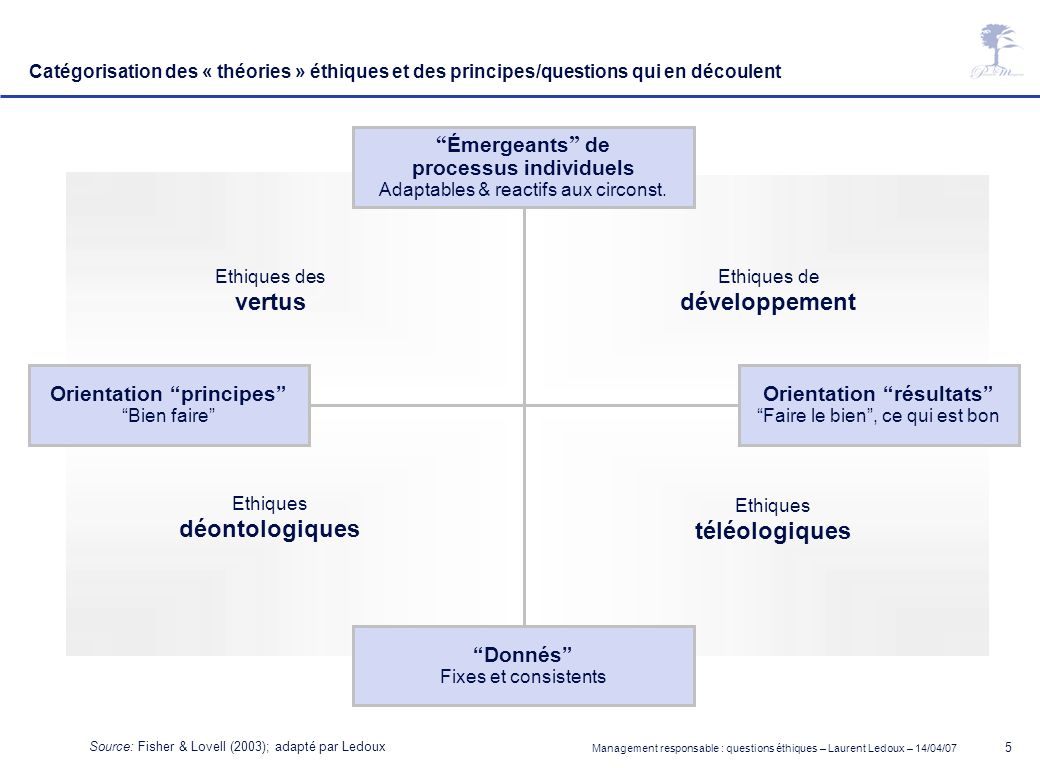 Management responsable : questions éthiques – Laurent Ledoux – 14/04/07 6 A framework for ethical theories Institutional Structure Fixity and consistency Individual Processes Adaptability & responsiveness Policy Doing good Principle Doing right Virtue ethics Virtue ethics – McIntyre Ethical care - Gilligan Ethical learning and growth Individual growth – Covery and Senge Communitarianism – Etzioni Ethical egoism - Rand Deontological ethics Kantian imperatives Rights Justice as fairness - Rawls Teleological ethics Discourse ethics Utilitarianism – Bentham and Mill 1