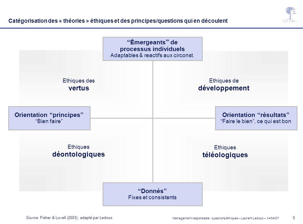 Management responsable : questions éthiques – Laurent Ledoux – 14/04/07 5 Donnés Fixes et consistents Émergeants de processus individuels Adaptables &