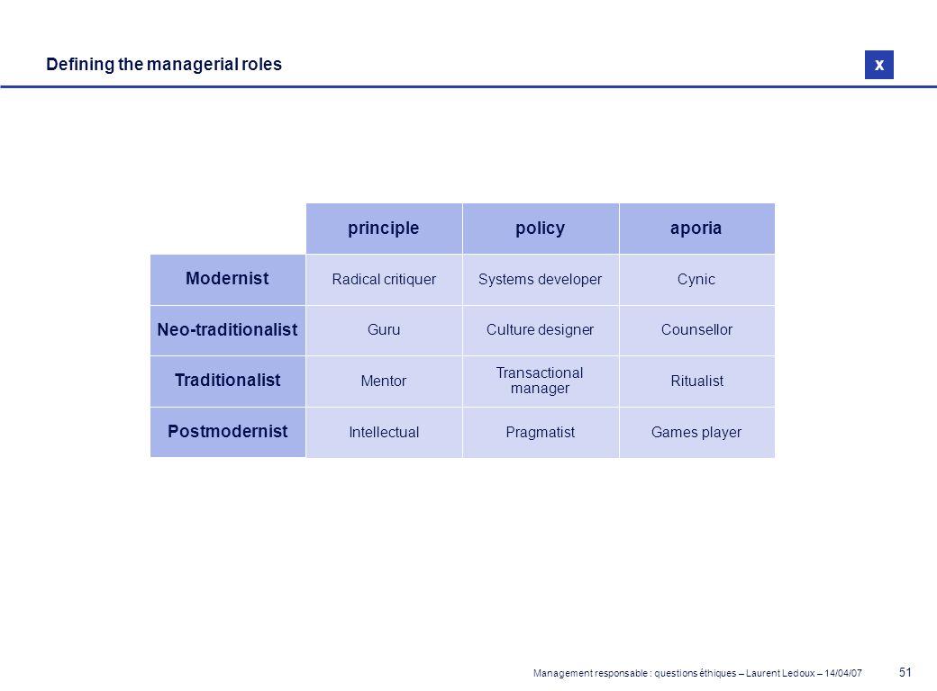 Management responsable : questions éthiques – Laurent Ledoux – 14/04/07 51 Defining the managerial roles Modernist Radical critiquer x Systems develop