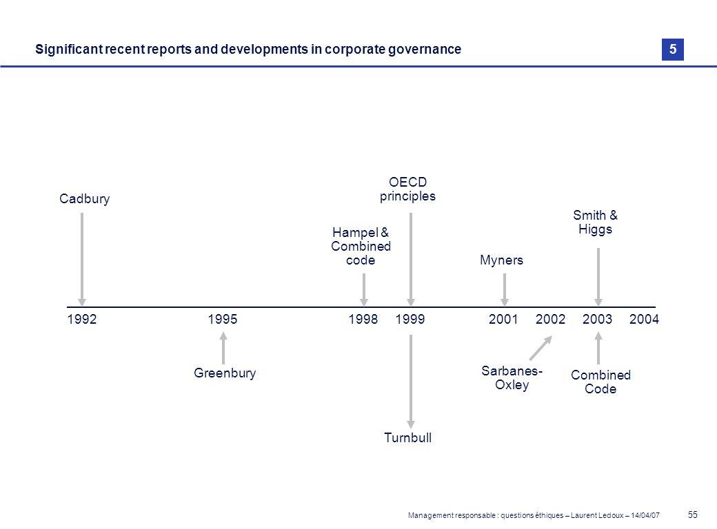 Management responsable : questions éthiques – Laurent Ledoux – 14/04/07 55 Significant recent reports and developments in corporate governance 1992 Ca