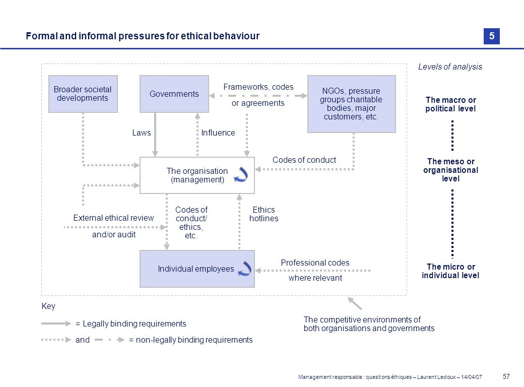 Management responsable : questions éthiques – Laurent Ledoux – 14/04/07 57 Formal and informal pressures for ethical behaviour Broader societal develo
