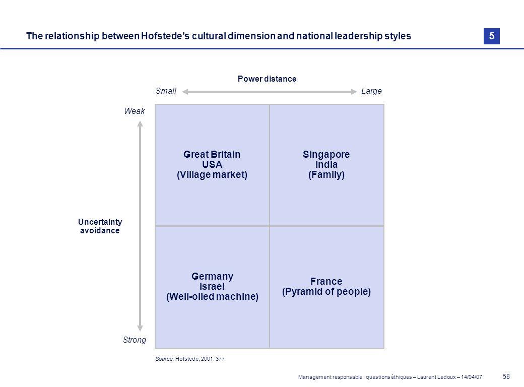 Management responsable : questions éthiques – Laurent Ledoux – 14/04/07 58 The relationship between Hofstedes cultural dimension and national leadersh