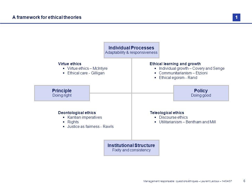 Management responsable : questions éthiques – Laurent Ledoux – 14/04/07 57 Formal and informal pressures for ethical behaviour Broader societal developments Governments NGOs, pressure groups charitable bodies, major customers, etc.