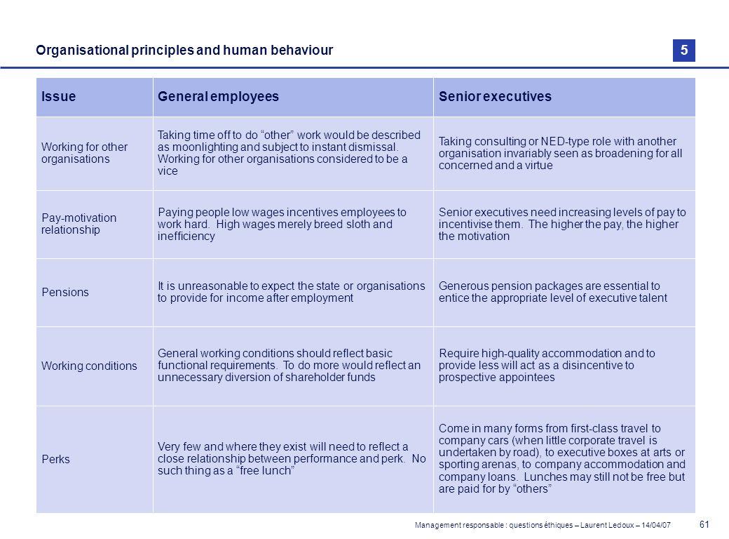 Management responsable : questions éthiques – Laurent Ledoux – 14/04/07 61 Organisational principles and human behaviour IssueGeneral employeesSenior