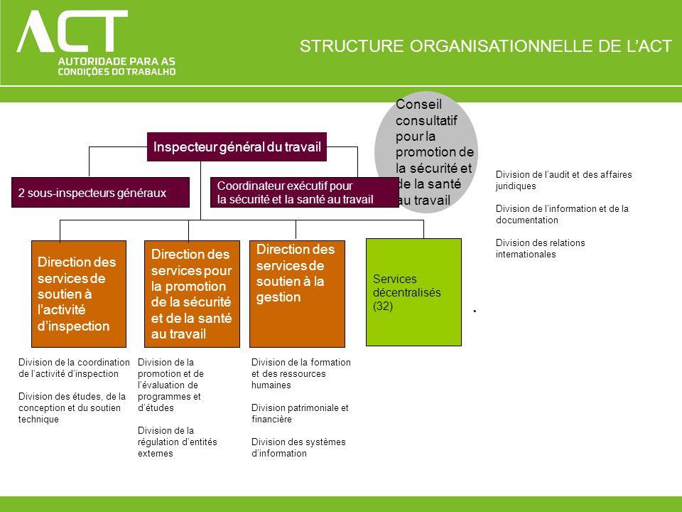 Services décentralisés Le réseau de services décentralisés de lACT couvre lensemble du territoire du Portugal continental.