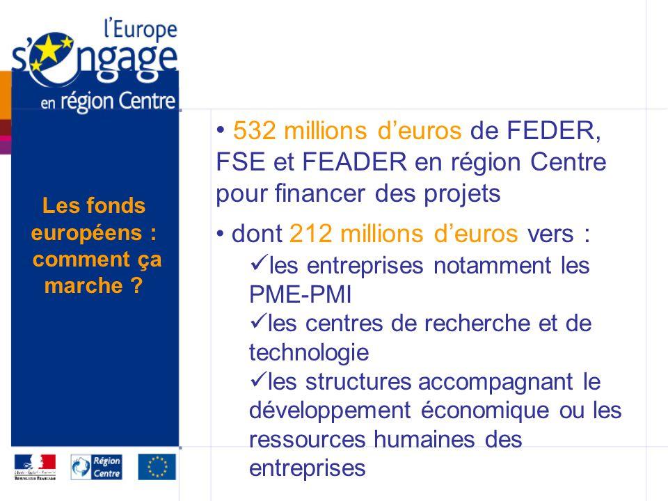 532 millions deuros de FEDER, FSE et FEADER en région Centre pour financer des projets dont 212 millions deuros vers : les entreprises notamment les PME-PMI les centres de recherche et de technologie les structures accompagnant le développement économique ou les ressources humaines des entreprises Les fonds européens : comment ça marche