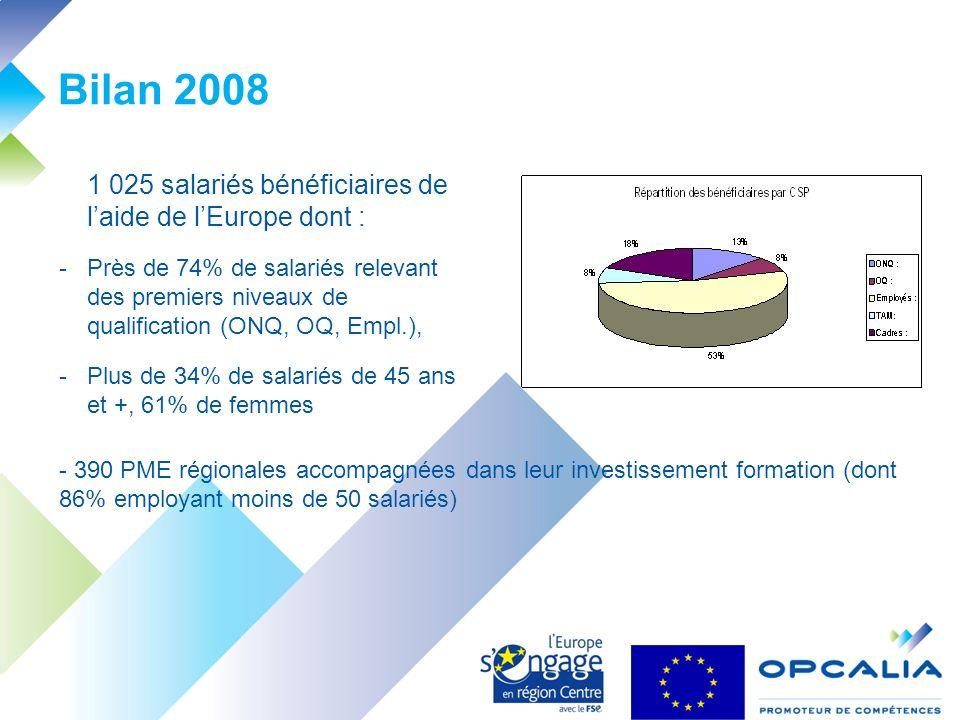Bilan 2008 1 025 salariés bénéficiaires de laide de lEurope dont : -Près de 74% de salariés relevant des premiers niveaux de qualification (ONQ, OQ, Empl.), -Plus de 34% de salariés de 45 ans et +, 61% de femmes - 390 PME régionales accompagnées dans leur investissement formation (dont 86% employant moins de 50 salariés)