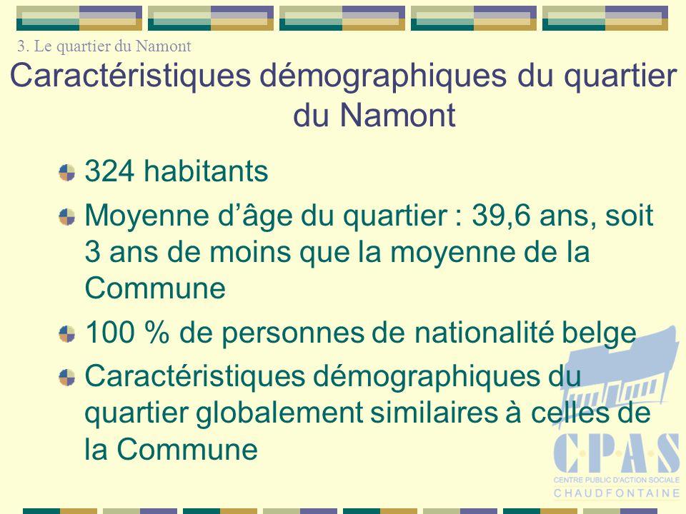 Caractéristiques démographiques du quartier du Namont 324 habitants Moyenne dâge du quartier : 39,6 ans, soit 3 ans de moins que la moyenne de la Commune 100 % de personnes de nationalité belge Caractéristiques démographiques du quartier globalement similaires à celles de la Commune 3.