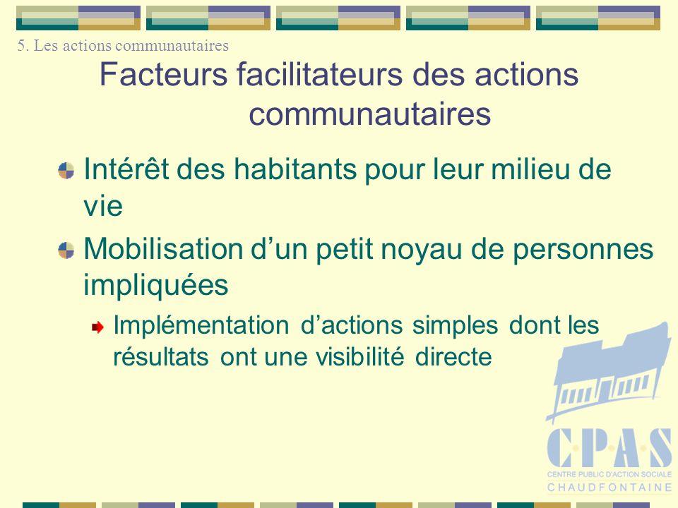 Facteurs facilitateurs des actions communautaires Intérêt des habitants pour leur milieu de vie Mobilisation dun petit noyau de personnes impliquées Implémentation dactions simples dont les résultats ont une visibilité directe 5.