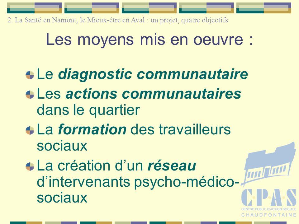 Les moyens mis en oeuvre : Le diagnostic communautaire Les actions communautaires dans le quartier La formation des travailleurs sociaux La création dun réseau dintervenants psycho-médico- sociaux 2.