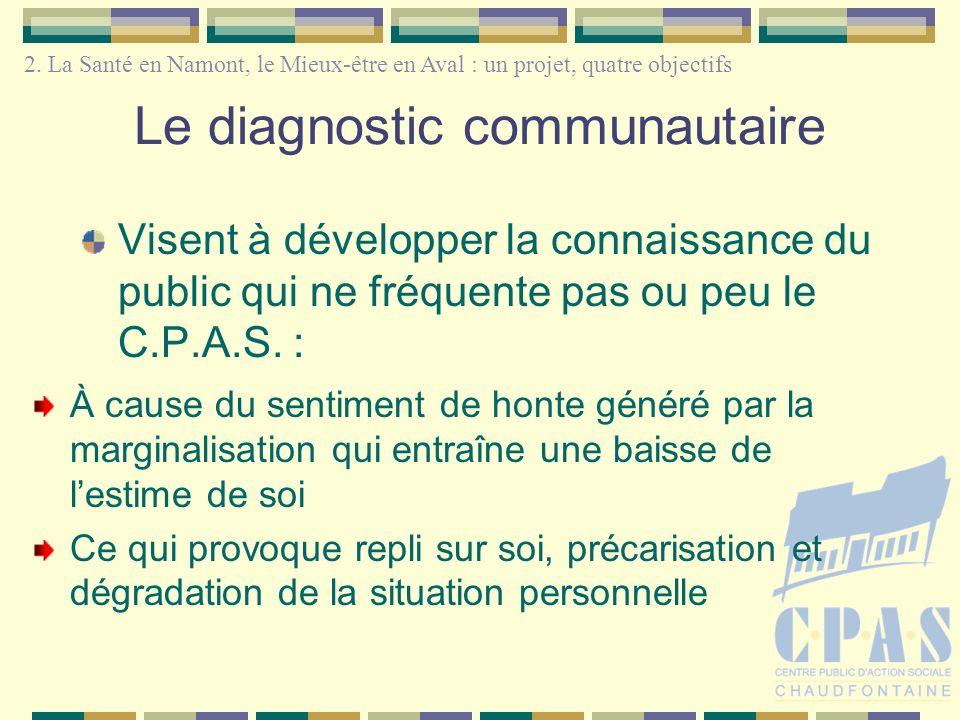 Le diagnostic communautaire Visent à développer la connaissance du public qui ne fréquente pas ou peu le C.P.A.S. : À cause du sentiment de honte géné