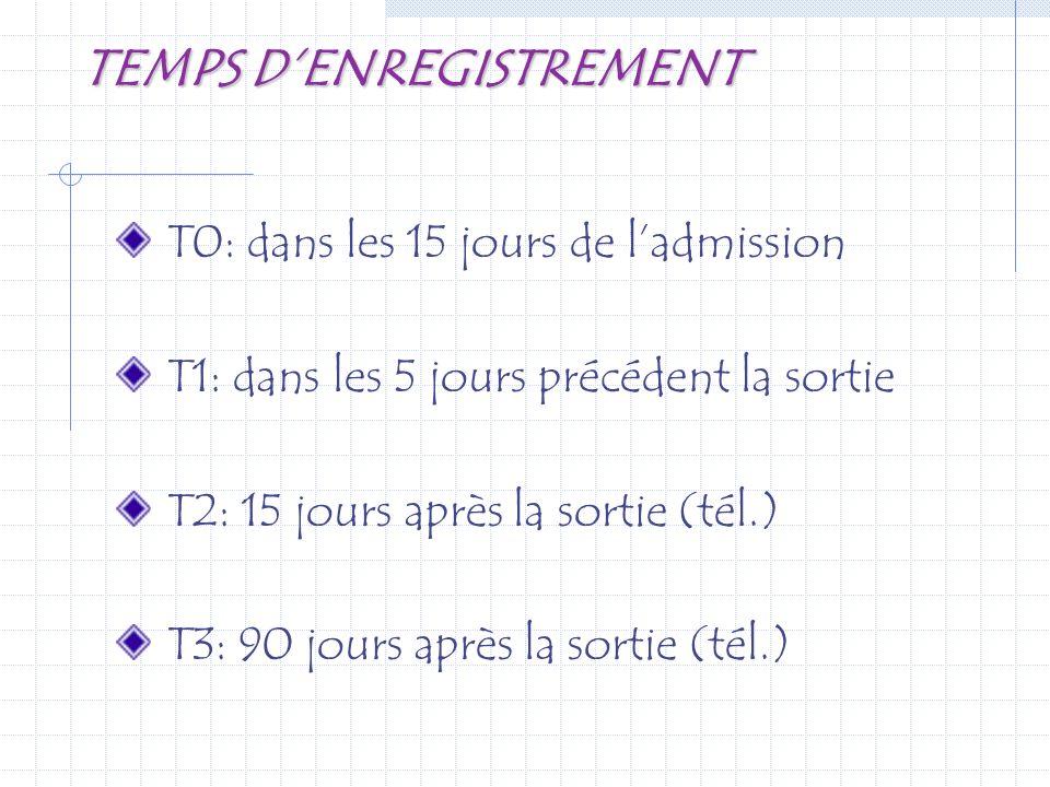 TEMPS DENREGISTREMENT T0: dans les 15 jours de ladmission T1: dans les 5 jours précédent la sortie T2: 15 jours après la sortie (tél.) T3: 90 jours ap