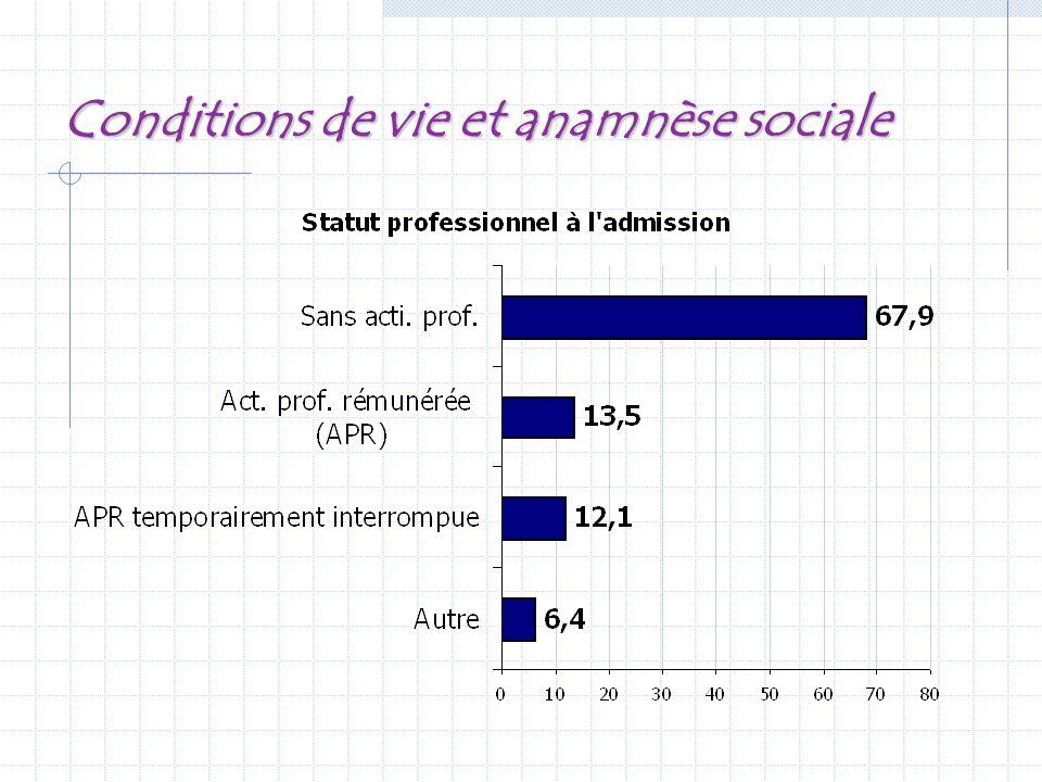 Conditions de vie et anamnèse sociale