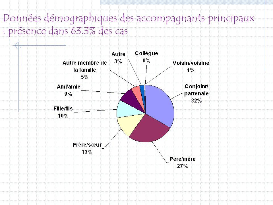 Données démographiques des accompagnants principaux : présence dans 63.3% des cas