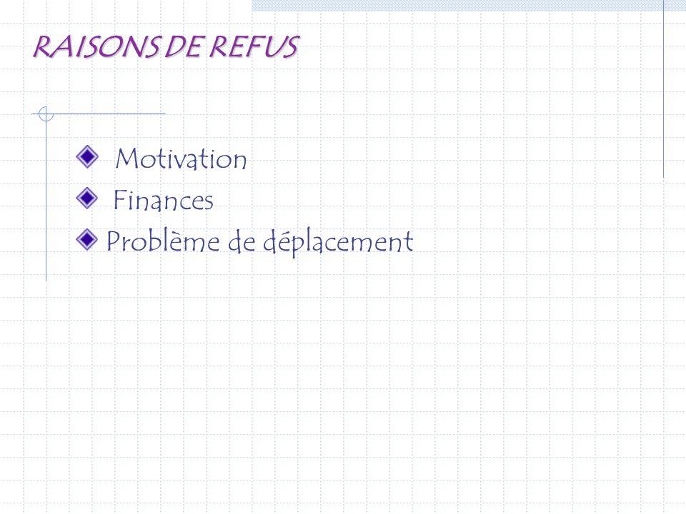 RAISONS DE REFUS Motivation Finances Problème de déplacement