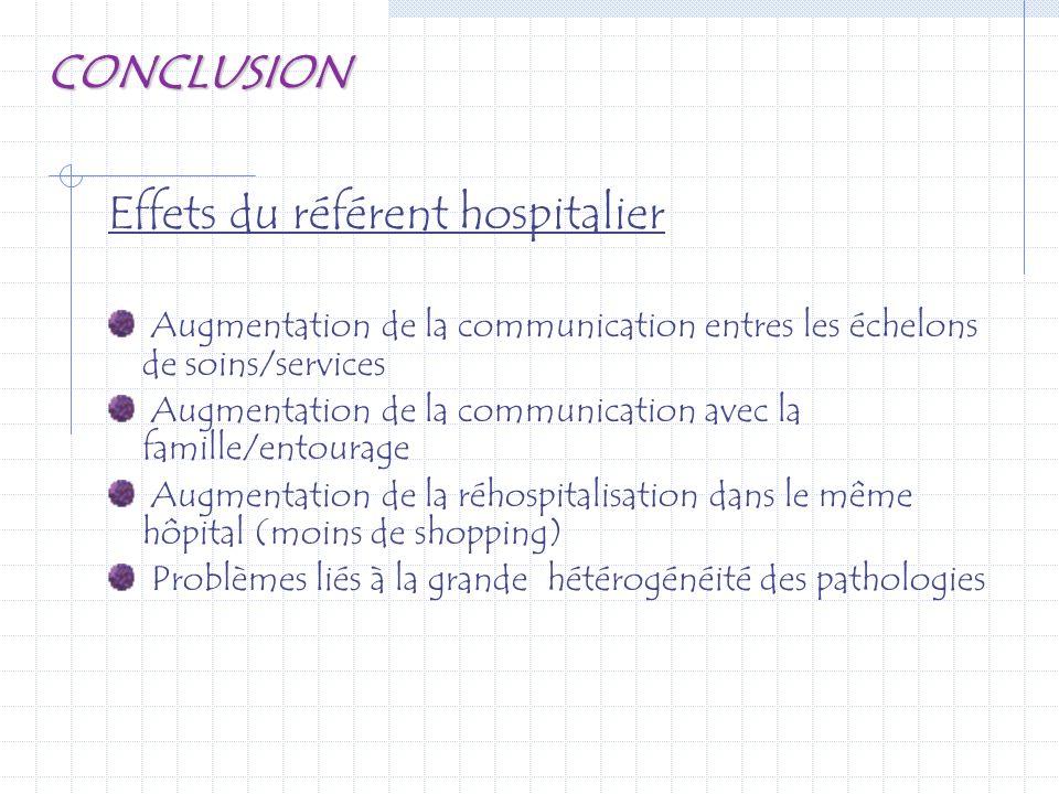 CONCLUSION Effets du référent hospitalier Augmentation de la communication entres les échelons de soins/services Augmentation de la communication avec
