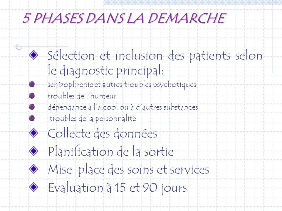 5 PHASES DANS LA DEMARCHE Sélection et inclusion des patients selon le diagnostic principal: schizophrénie et autres troubles psychotiques troubles de