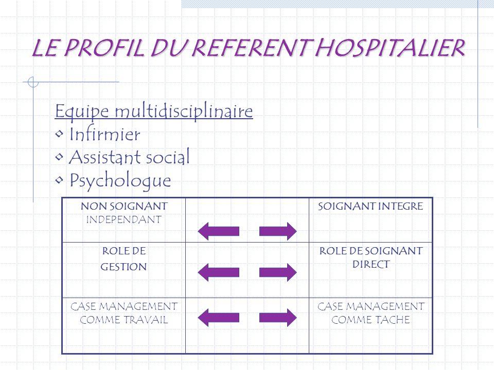 LE PROFIL DU REFERENT HOSPITALIER CASE MANAGEMENT COMME TACHE CASE MANAGEMENT COMME TRAVAIL ROLE DE SOIGNANT DIRECT ROLE DE GESTION SOIGNANT INTEGRENO