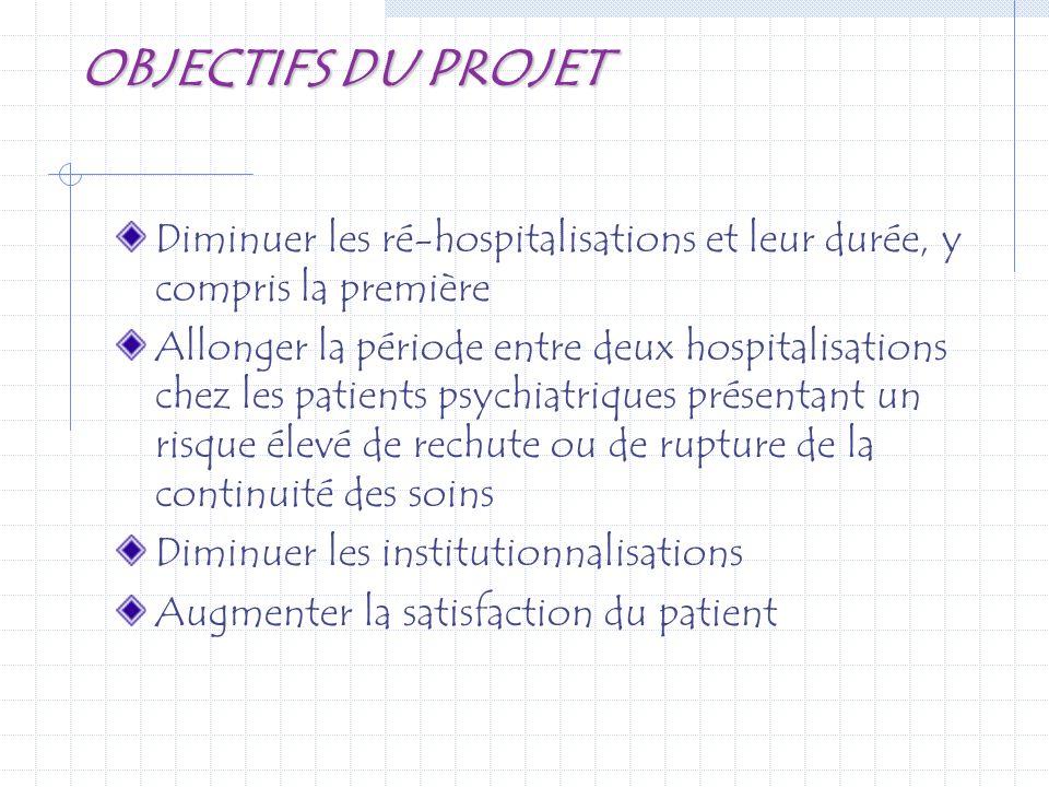 OBJECTIFS DU PROJET Diminuer les ré-hospitalisations et leur durée, y compris la première Allonger la période entre deux hospitalisations chez les pat