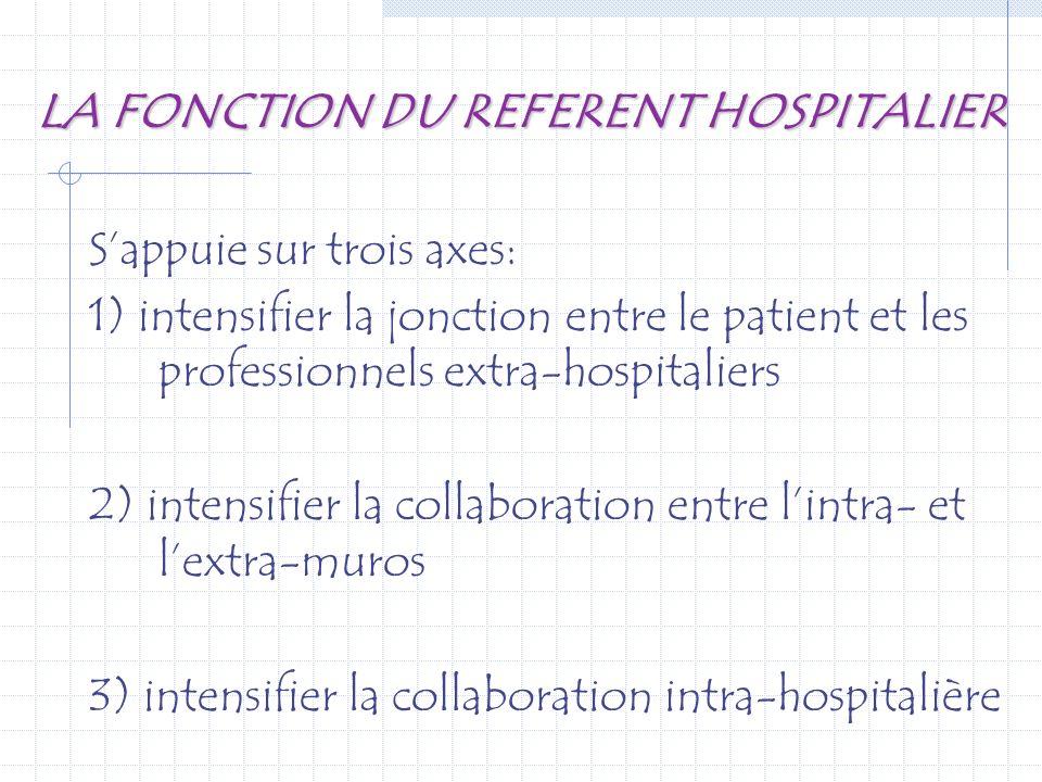 LA FONCTION DU REFERENT HOSPITALIER Sappuie sur trois axes: 1) intensifier la jonction entre le patient et les professionnels extra-hospitaliers 2) in