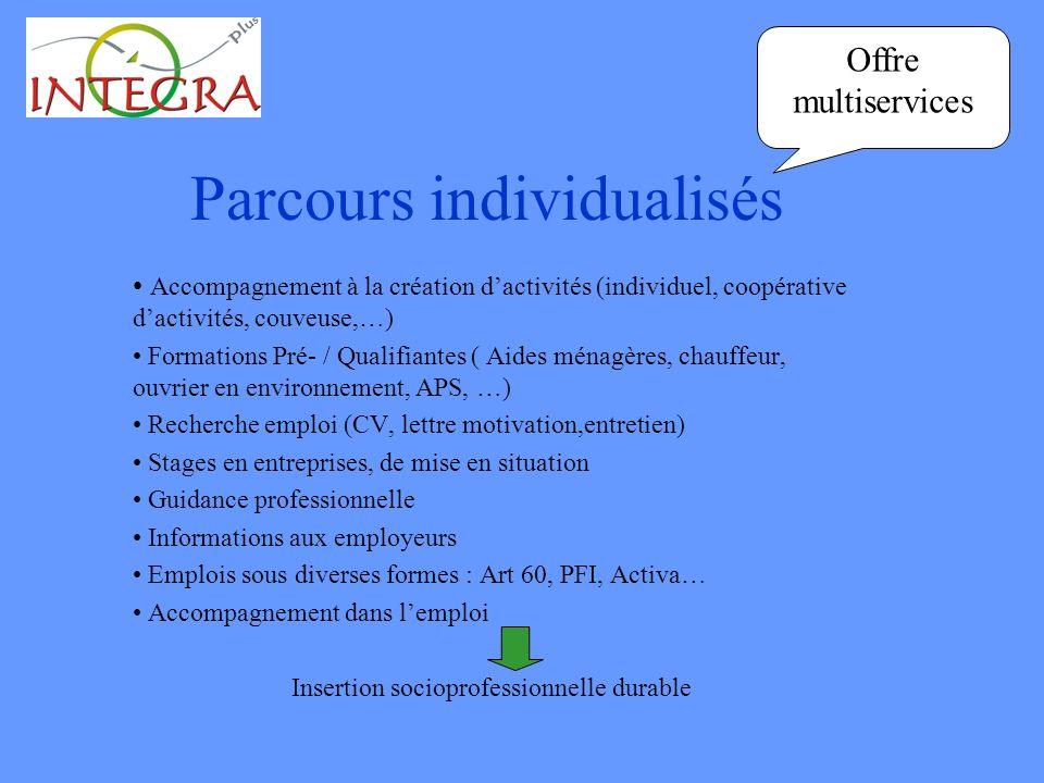 Parcours individualisés Accompagnement à la création dactivités (individuel, coopérative dactivités, couveuse,…) Formations Pré- / Qualifiantes ( Aide