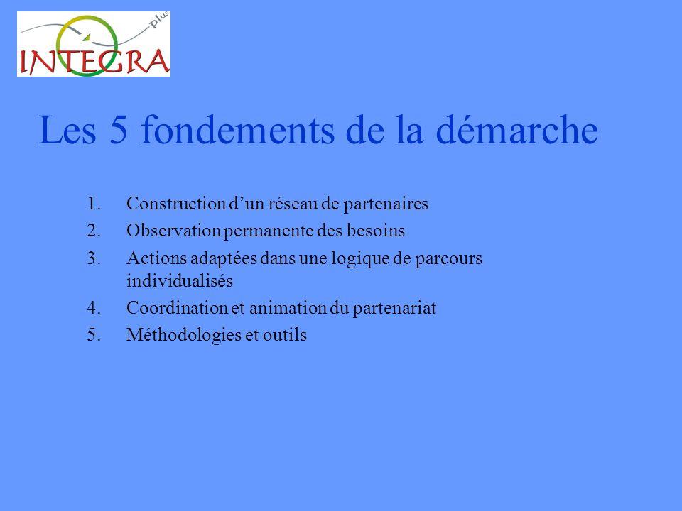 Les 5 fondements de la démarche 1.Construction dun réseau de partenaires 2.Observation permanente des besoins 3.Actions adaptées dans une logique de parcours individualisés 4.Coordination et animation du partenariat 5.Méthodologies et outils