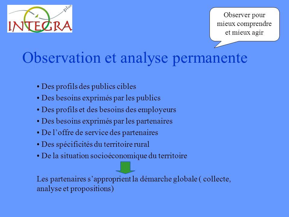 Observation et analyse permanente Des profils des publics cibles Des besoins exprimés par les publics Des profils et des besoins des employeurs Des be