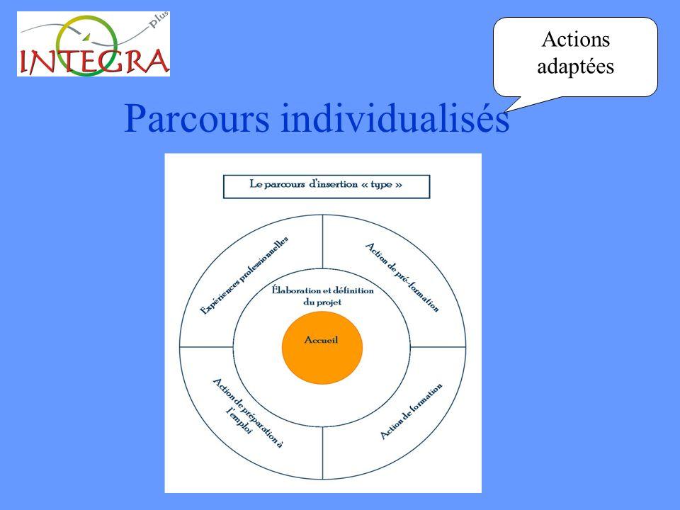 Parcours individualisés Actions adaptées