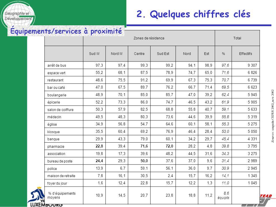 Sources : enquête CEPS/I 2002, nov. 2002 Zones de résidenceTotal Sud WNord WCentreSud EstNordEst %Effectifs arrêt de bus 97,397,499,399,294,198,997,69