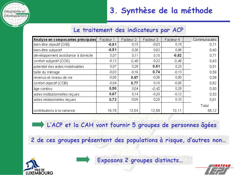 3. Synthèse de la méthode Le traitement des indicateurs par ACP 2 de ces groupes présentent des populations à risque, dautres non… Exposons 2 groupes