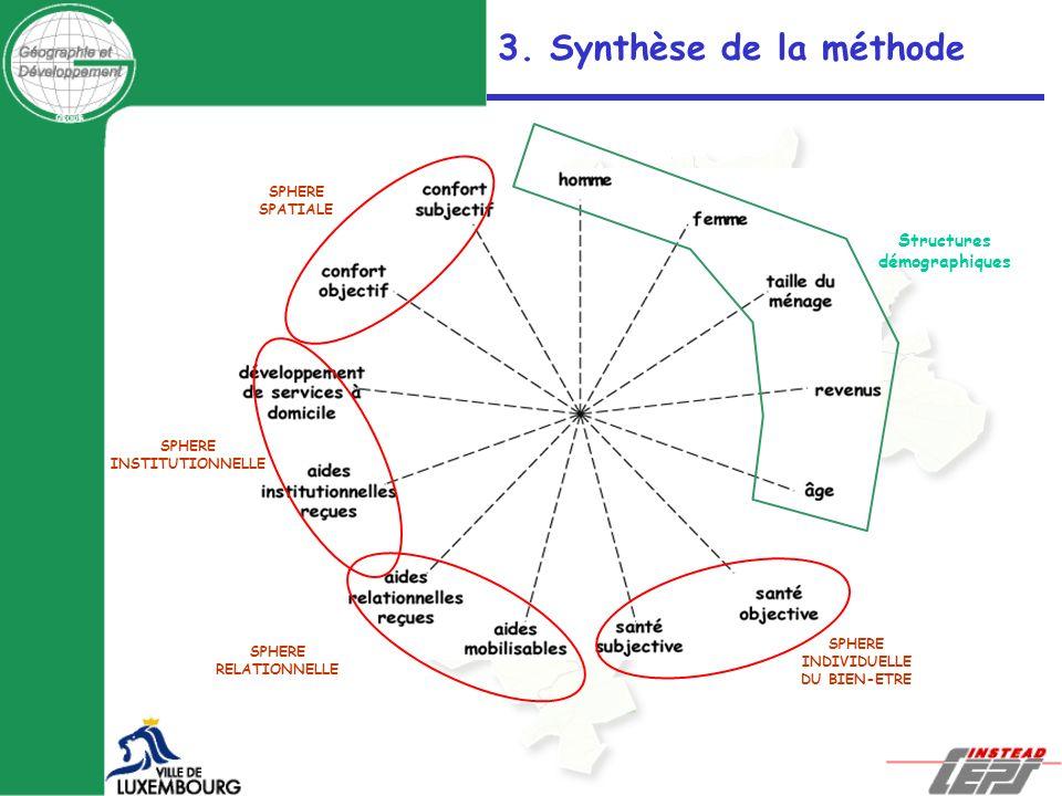 SPHERE SPATIALE SPHERE INSTITUTIONNELLE SPHERE RELATIONNELLE SPHERE INDIVIDUELLE DU BIEN-ETRE Structures démographiques 3. Synthèse de la méthode