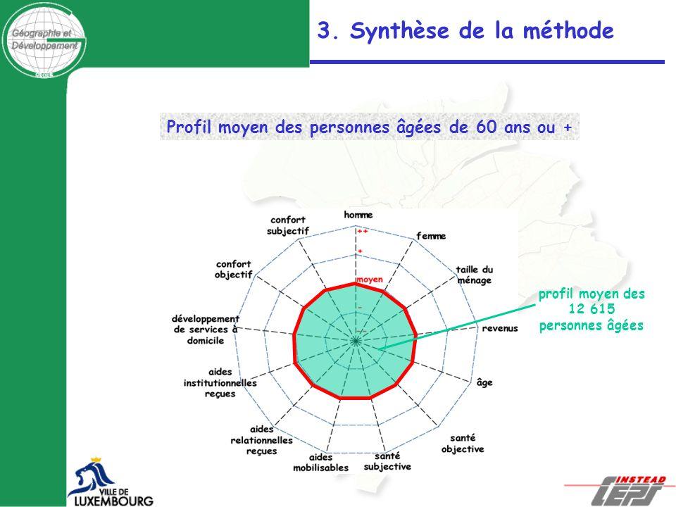 profil moyen des 12 615 personnes âgées Profil moyen des personnes âgées de 60 ans ou + 3. Synthèse de la méthode