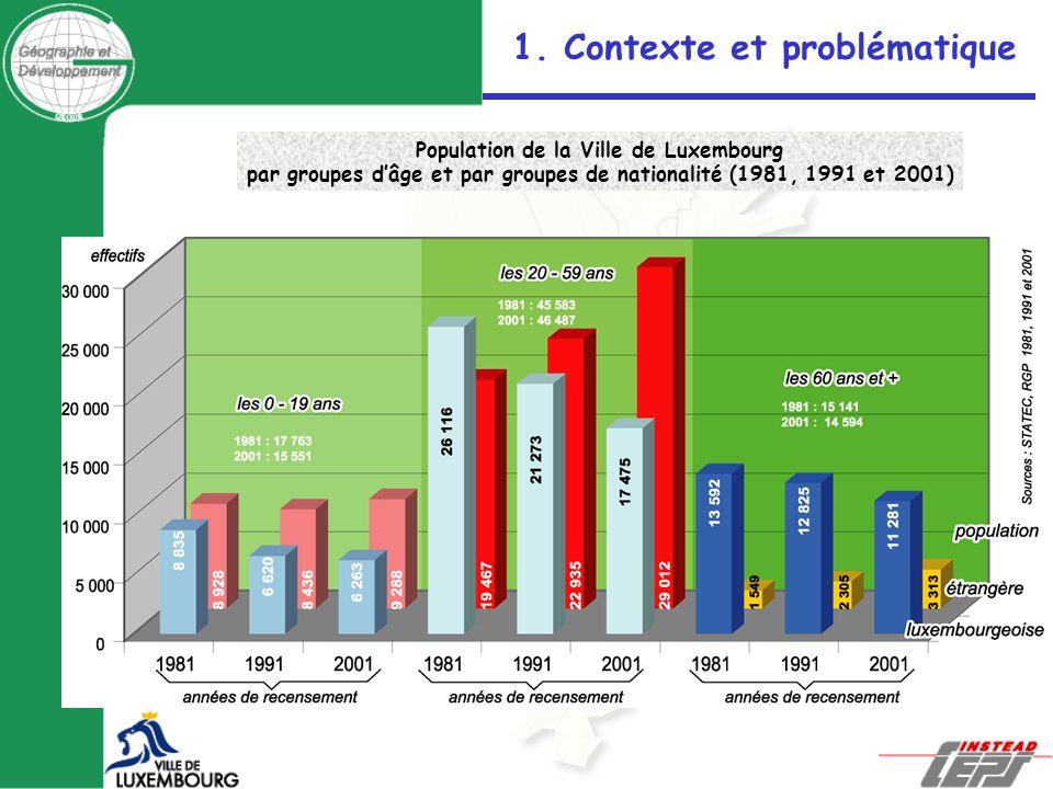 Population de la Ville de Luxembourg par groupes dâge et par groupes de nationalité (1981, 1991 et 2001) 1. Contexte et problématique