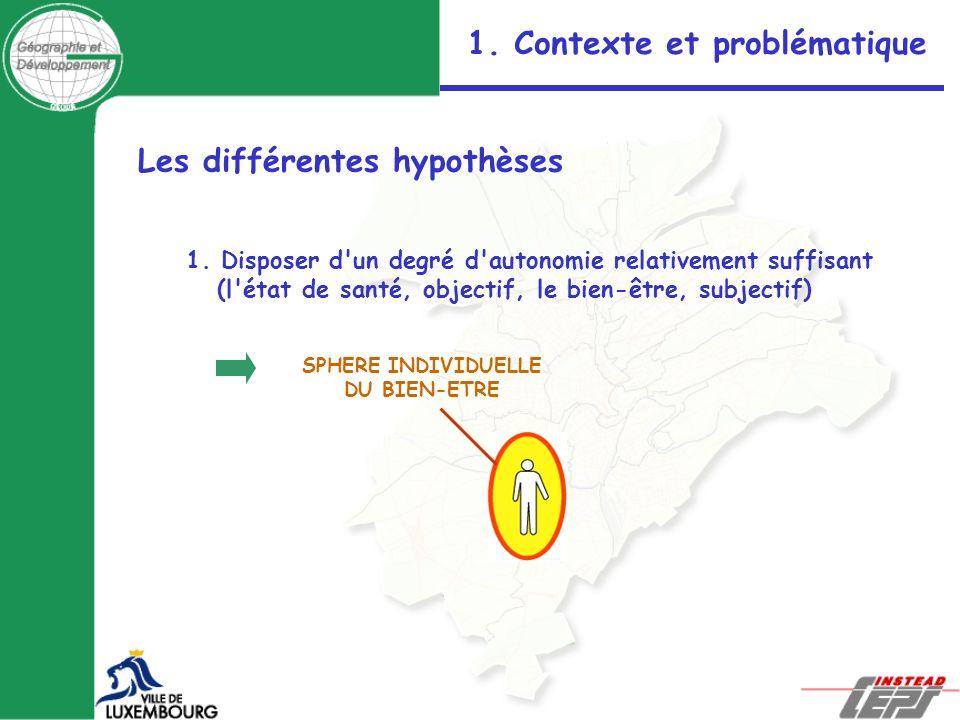 Les différentes hypothèses 1. Disposer d'un degré d'autonomie relativement suffisant (l'état de santé, objectif, le bien-être, subjectif) SPHERE INDIV