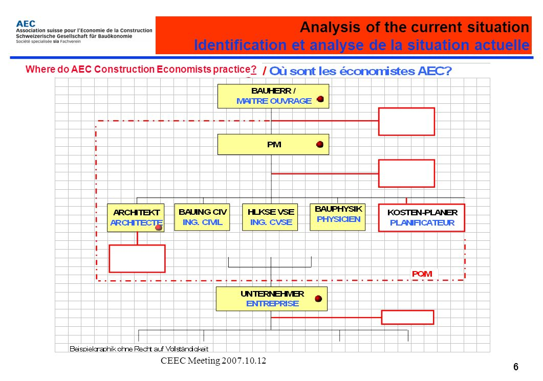 CEEC Meeting 2007.10.12 6 Analysis of the current situation Identification et analyse de la situation actuelle Where do AEC Construction Economists practice