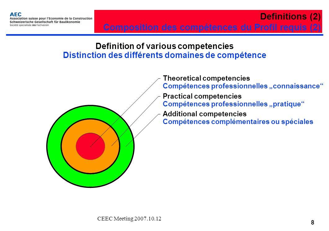 CEEC Meeting 2007.10.12 8 Theoretical competencies Compétences professionnelles connaissance Practical competencies Compétences professionnelles pratique Additional competencies Compétences complémentaires ou spéciales Definition of various competencies Distinction des différents domaines de compétence Definitions (2) Composition des compétences du Profil requis (2)