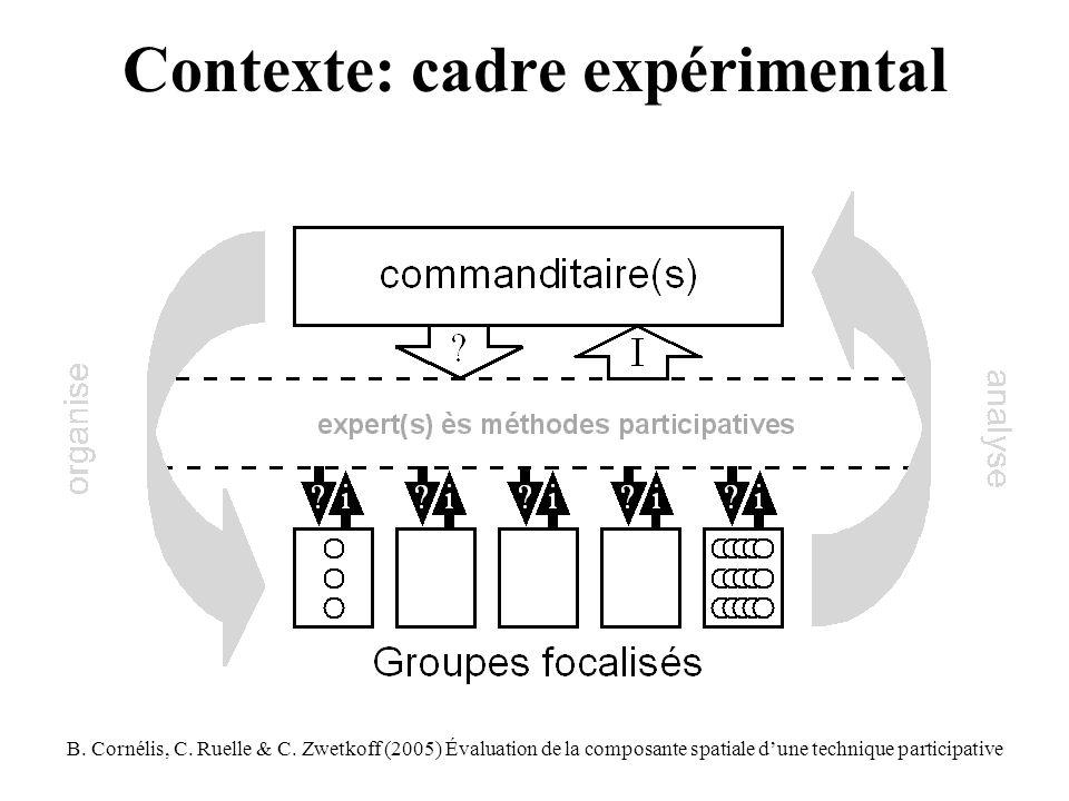 B. Cornélis, C. Ruelle & C.