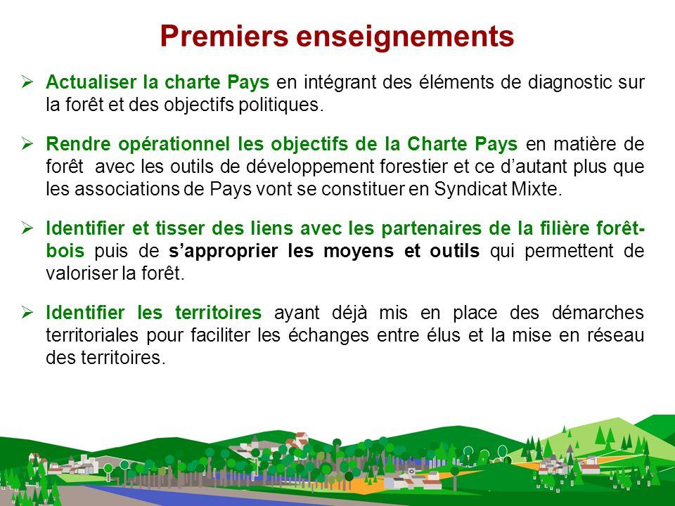 Premiers enseignements Actualiser la charte Pays en intégrant des éléments de diagnostic sur la forêt et des objectifs politiques.