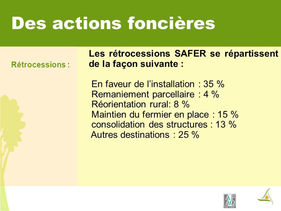 Les rétrocessions SAFER se répartissent de la façon suivante : En faveur de linstallation : 35 % Remaniement parcellaire : 4 % Réorientation rural: 8 % Maintien du fermier en place : 15 % consolidation des structures : 13 % Autres destinations : 25 % Des actions foncières Rétrocessions :