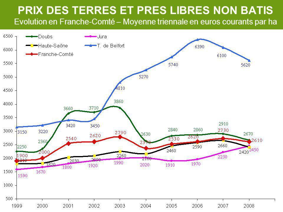 PRIX DES TERRES ET PRES LIBRES NON BATIS Evolution en Franche-Comté – Moyenne triennale en euros courants par ha