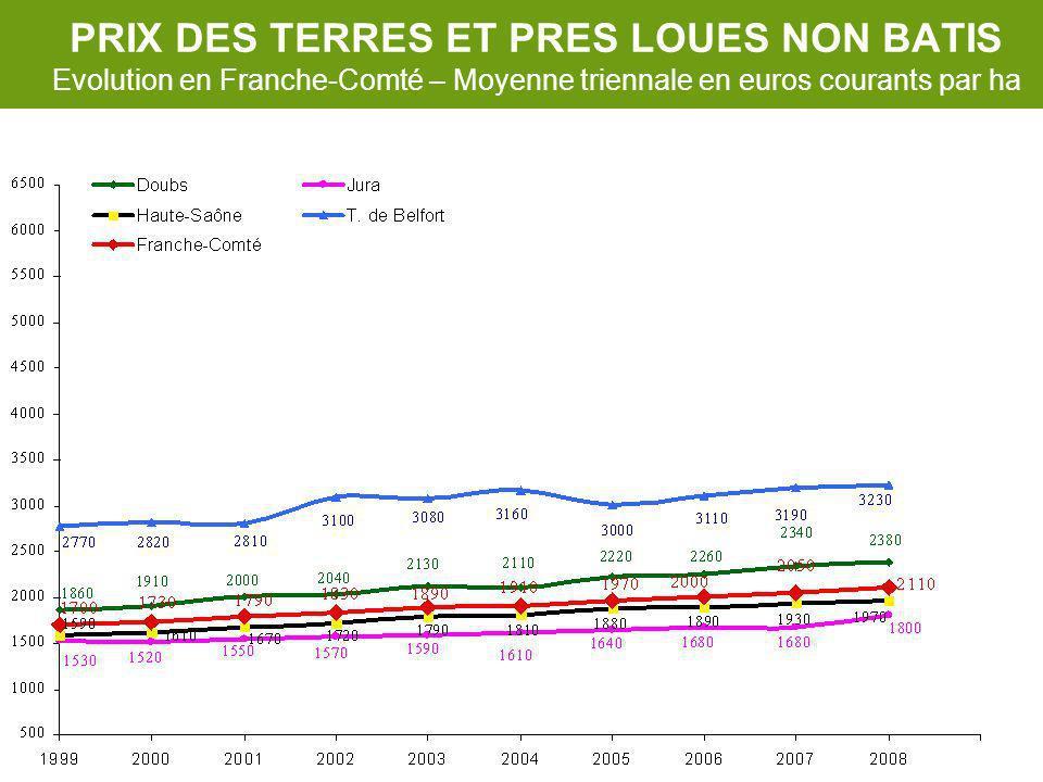 PRIX DES TERRES ET PRES LOUES NON BATIS Evolution en Franche-Comté – Moyenne triennale en euros courants par ha